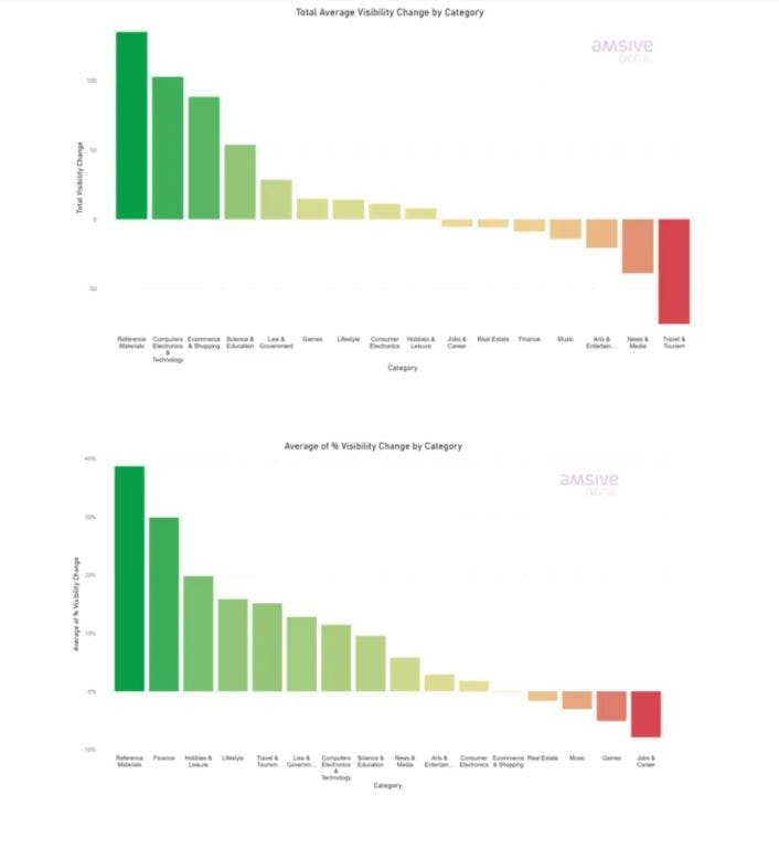 Chart shows the average total visibility change - Lily Ray article