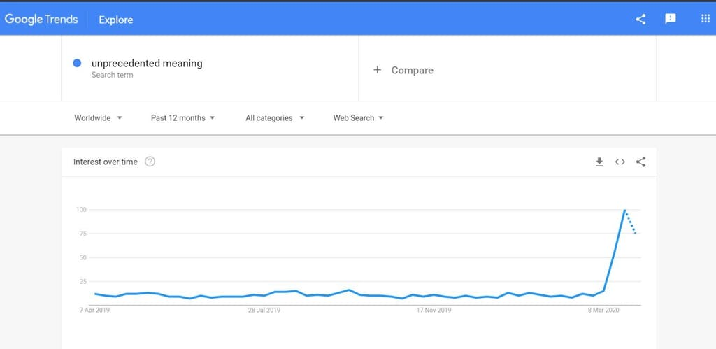 Trend of people searching for unprecedented